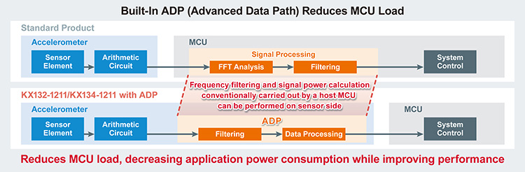 Built-In ADP(Advanced Data Path) Reduces MCU Load