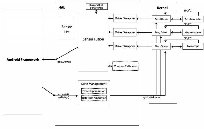 Sensor Fusion | KIONIX - global